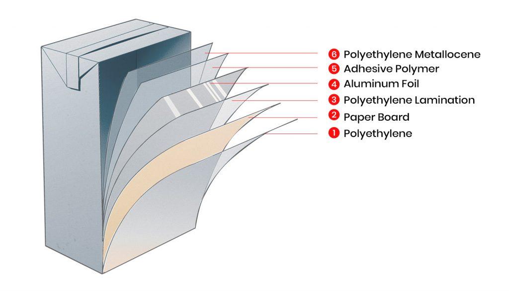 لایه های مختلف بسته بندی های اسپتیک تتراپک